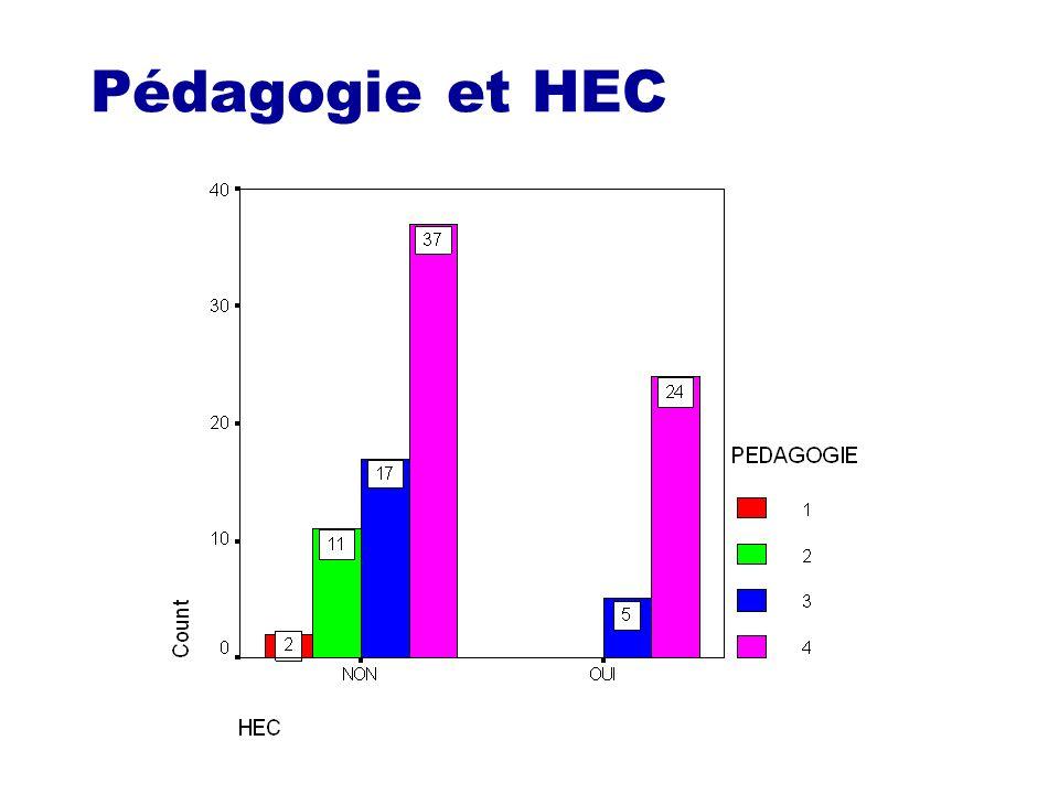 Pédagogie et HEC