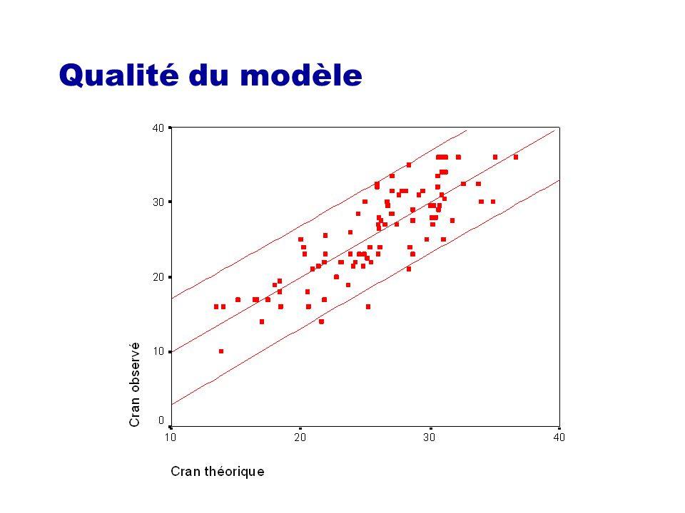 Qualité du modèle