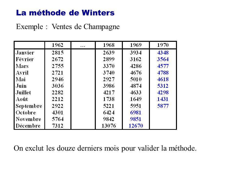 La méthode de Winters Exemple : Ventes de Champagne.