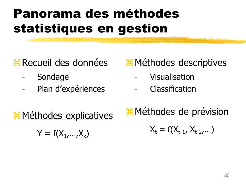 Panorama des méthodes statistiques en gestion