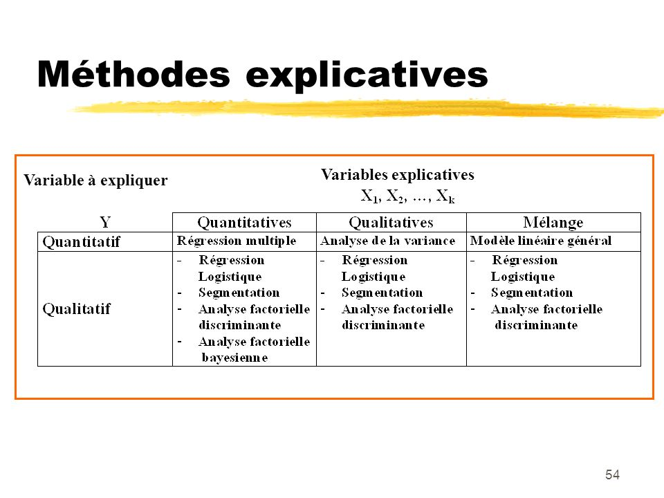 Méthodes explicatives
