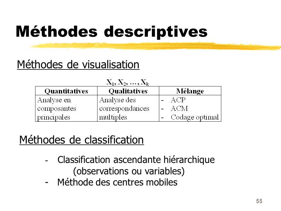 Méthodes descriptives