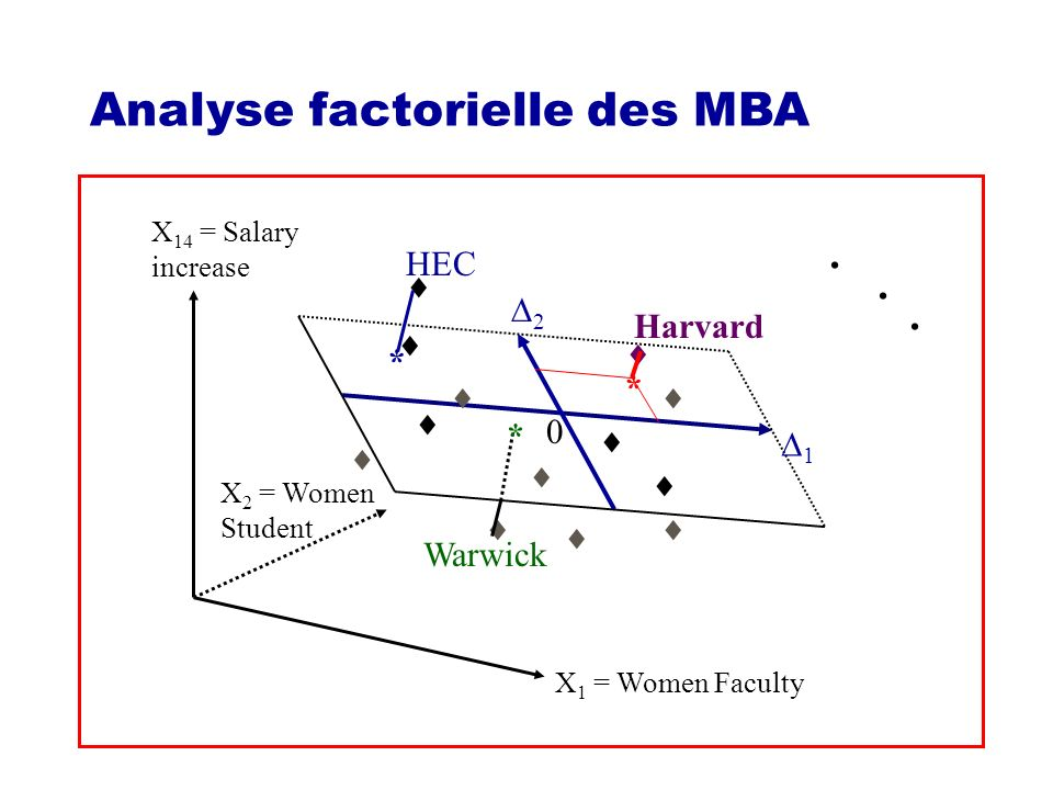 . Analyse factorielle des MBA HEC  * 2 Harvard   *    *  1 