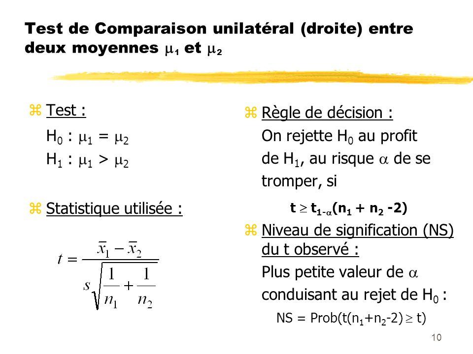 Test de Comparaison unilatéral (droite) entre deux moyennes 1 et 2