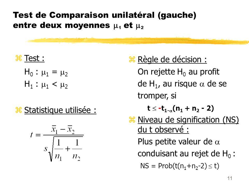 Test de Comparaison unilatéral (gauche) entre deux moyennes 1 et 2