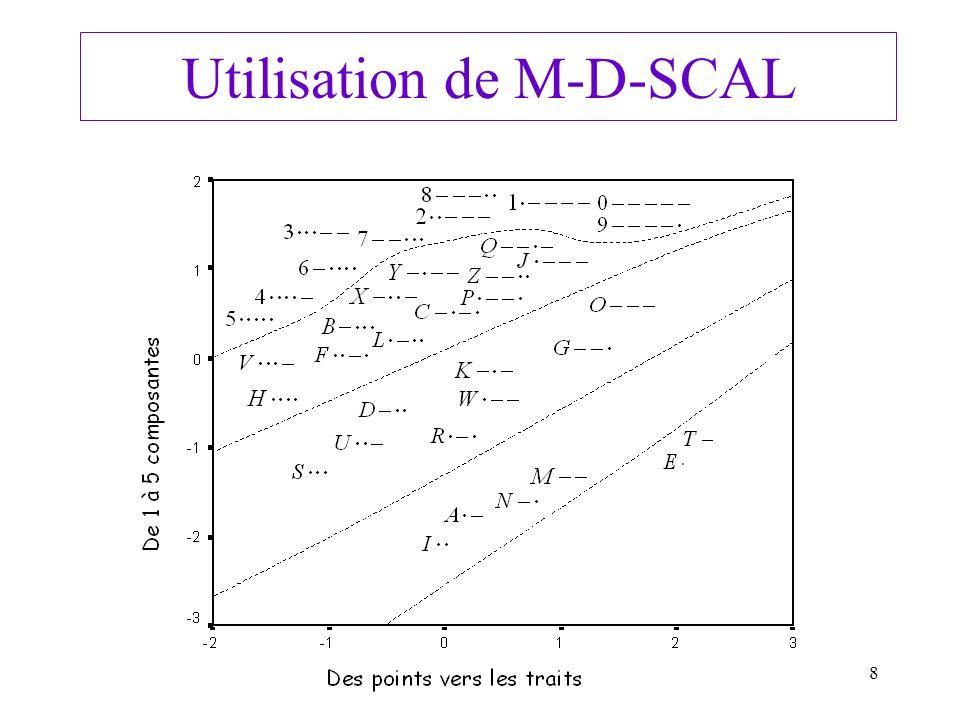 Utilisation de M-D-SCAL