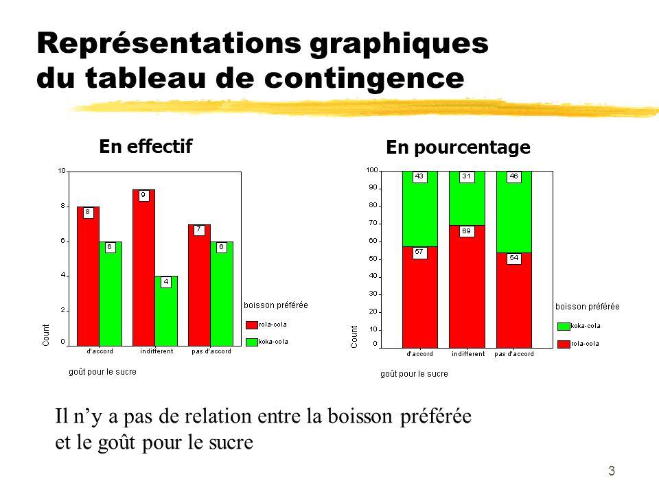Représentations graphiques du tableau de contingence