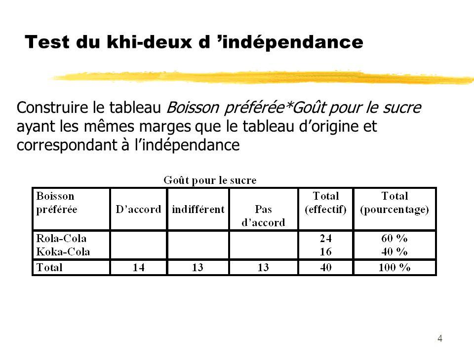 Test du khi-deux d 'indépendance