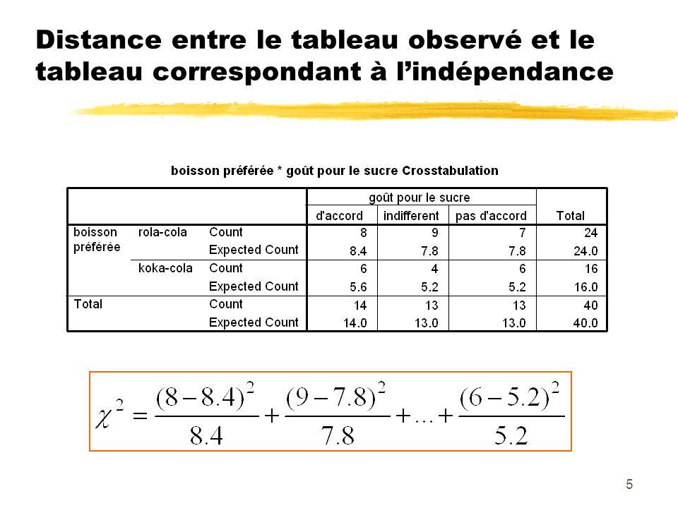 Distance entre le tableau observé et le tableau correspondant à l'indépendance
