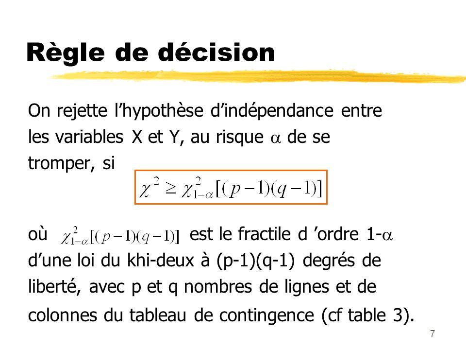Règle de décision On rejette l'hypothèse d'indépendance entre