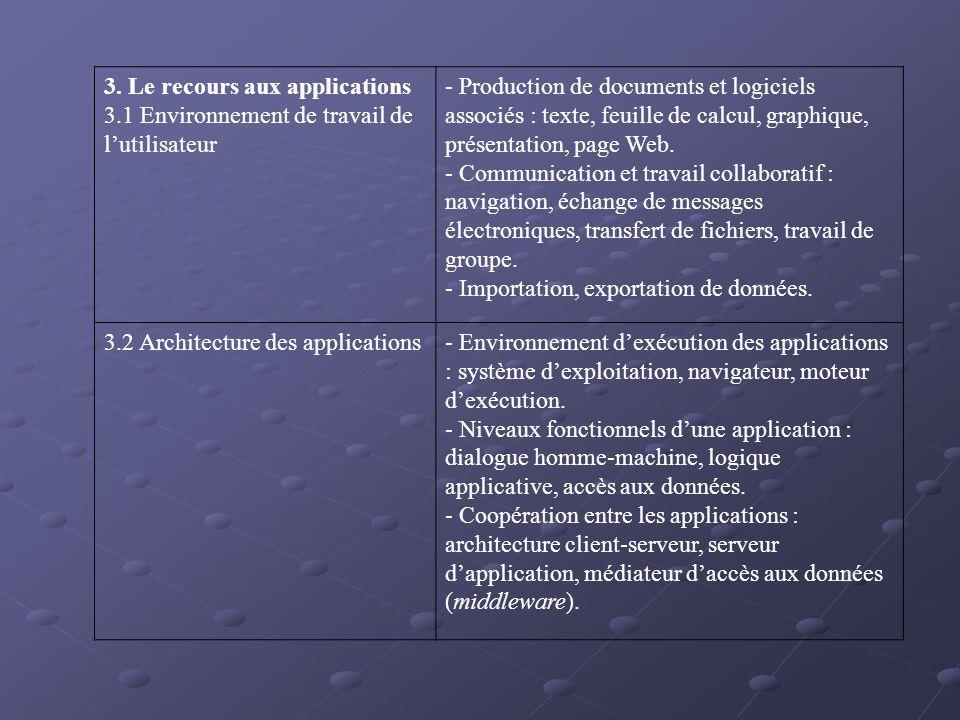 3. Le recours aux applications