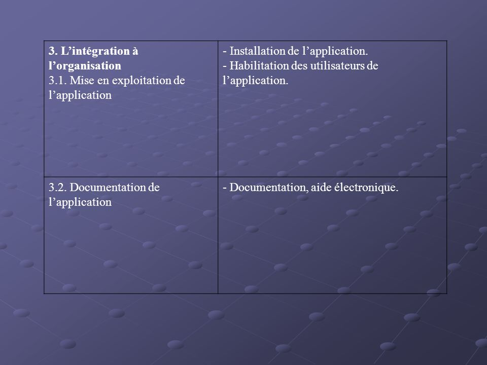 3. L'intégration à l'organisation
