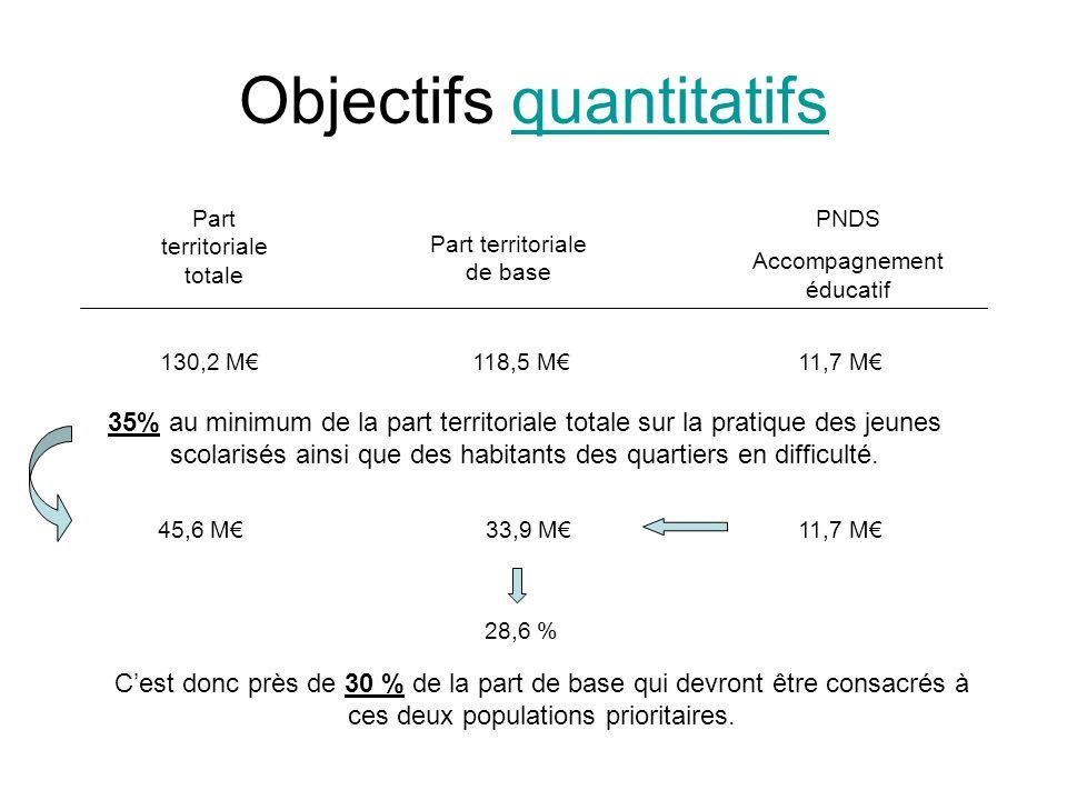 Objectifs quantitatifs