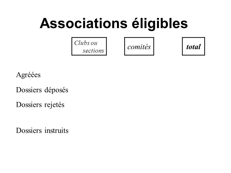 Associations éligibles