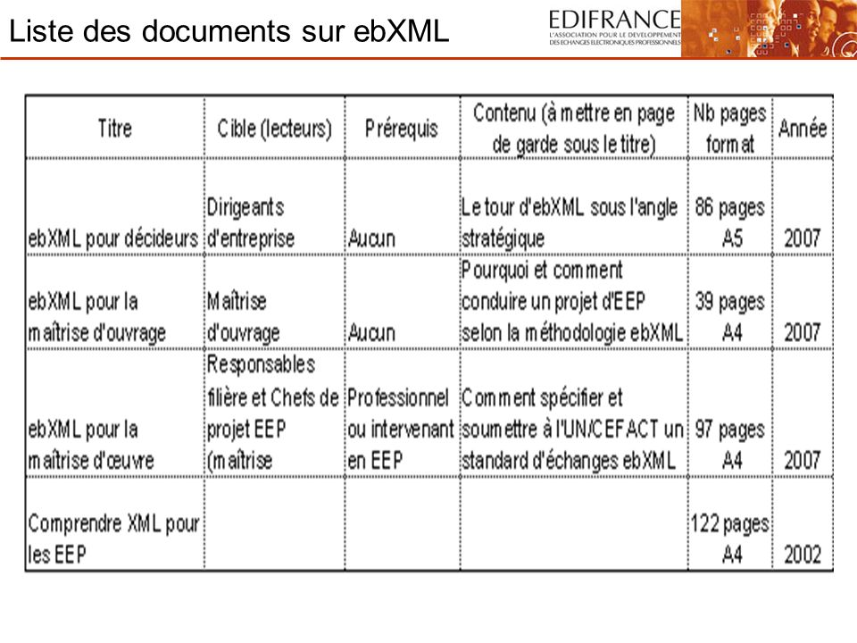 Liste des documents sur ebXML