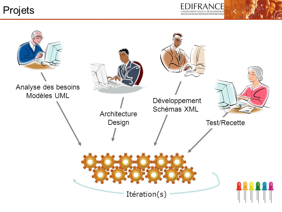 Projets Analyse des besoins Modèles UML Développement Schémas XML