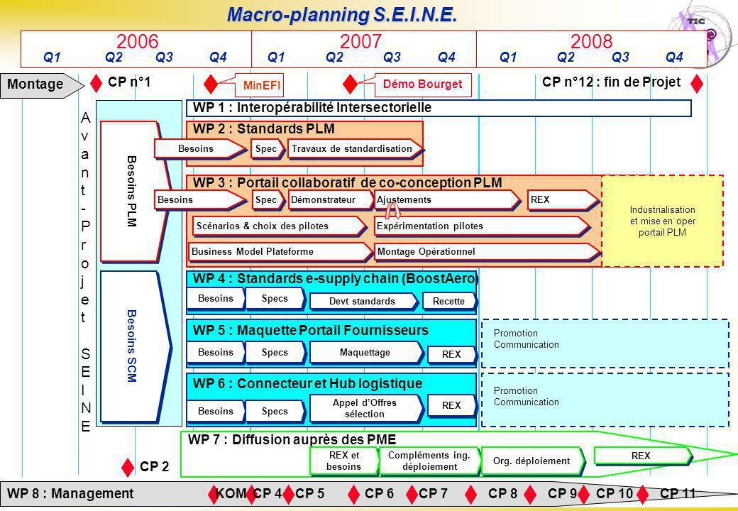 Macro-planning S.E.I.N.E. 2006 2007 2008 Avant-Projet SEINE
