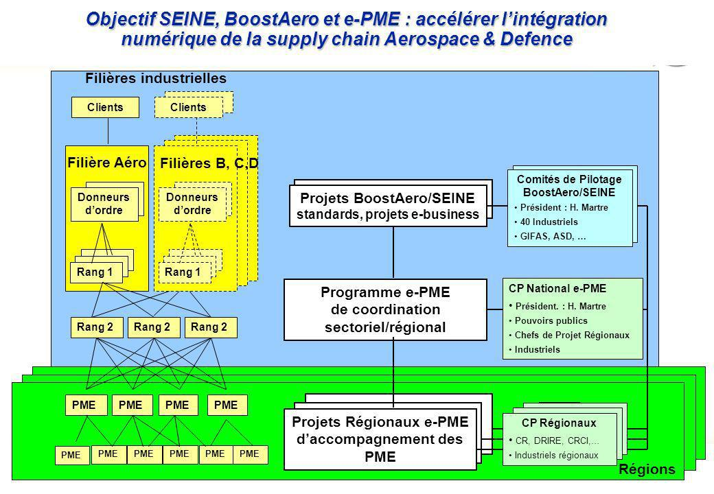 Objectif SEINE, BoostAero et e-PME : accélérer l'intégration numérique de la supply chain Aerospace & Defence