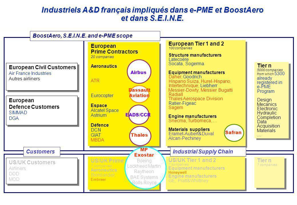 Industriels A&D français impliqués dans e-PME et BoostAero et dans S.E.I.N.E.