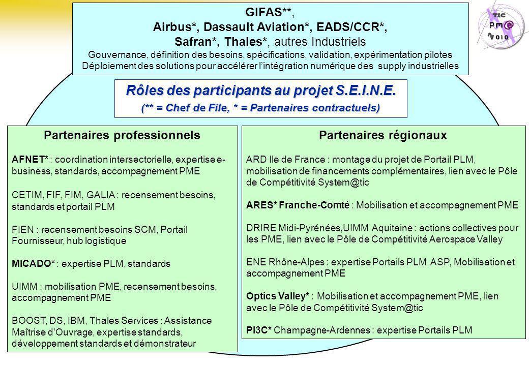 Rôles des participants au projet S.E.I.N.E.