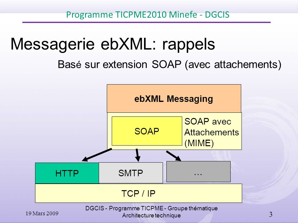 Messagerie ebXML: rappels