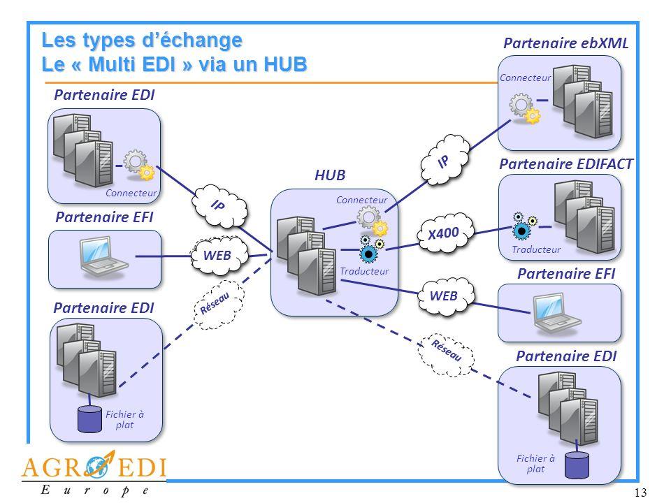 Les types d'échange Le « Multi EDI » via un HUB