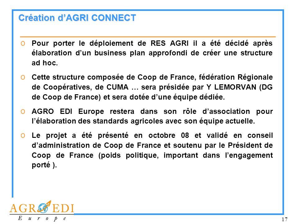 Création d'AGRI CONNECT