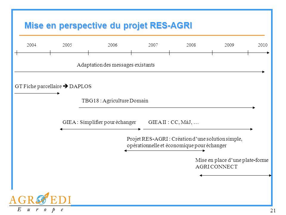 Mise en perspective du projet RES-AGRI