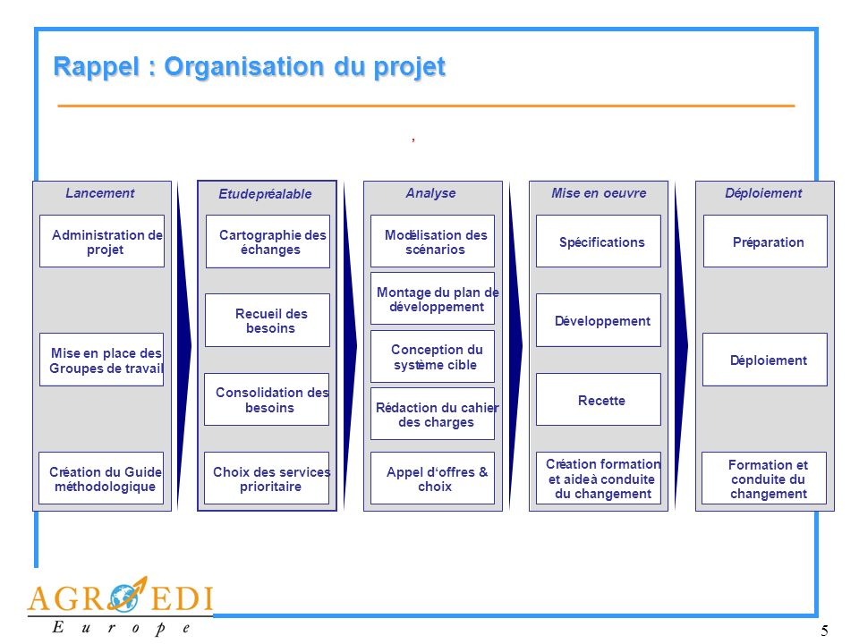 Rappel : Organisation du projet