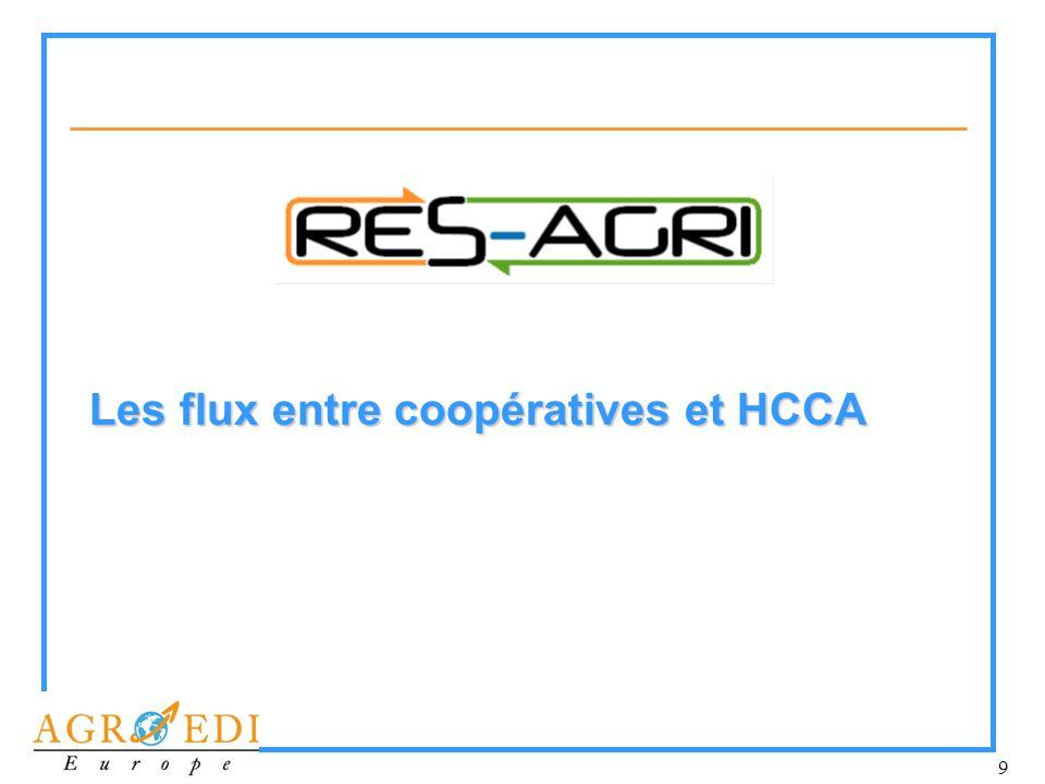 Les flux entre coopératives et HCCA