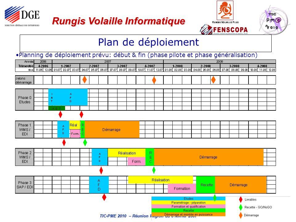 Plan de déploiement Planning de déploiement prévu: début & fin (phase pilote et phase généralisation)