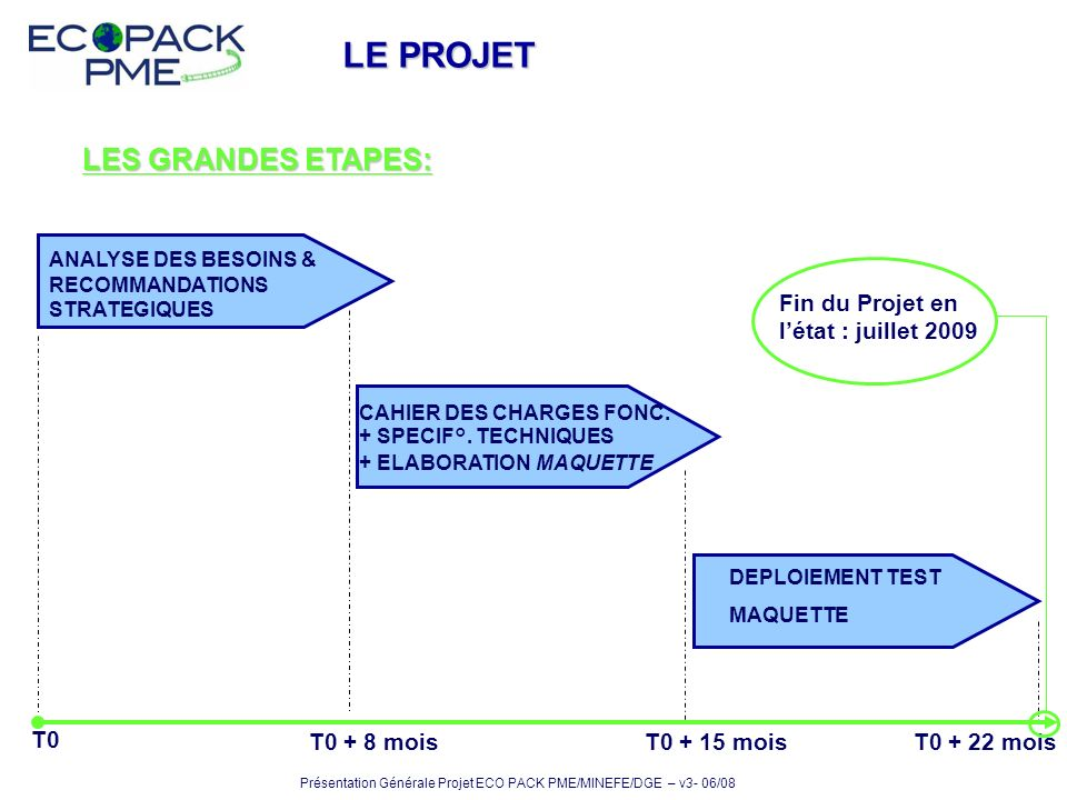 LE PROJET LES GRANDES ETAPES: Fin du Projet en l'état : juillet 2009