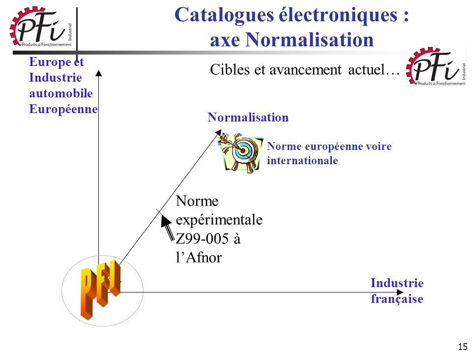 Catalogues électroniques : axe Normalisation
