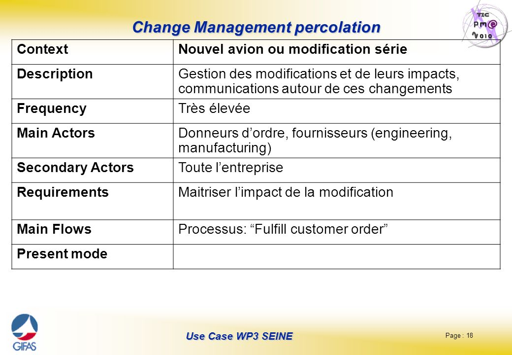 Change Management percolation