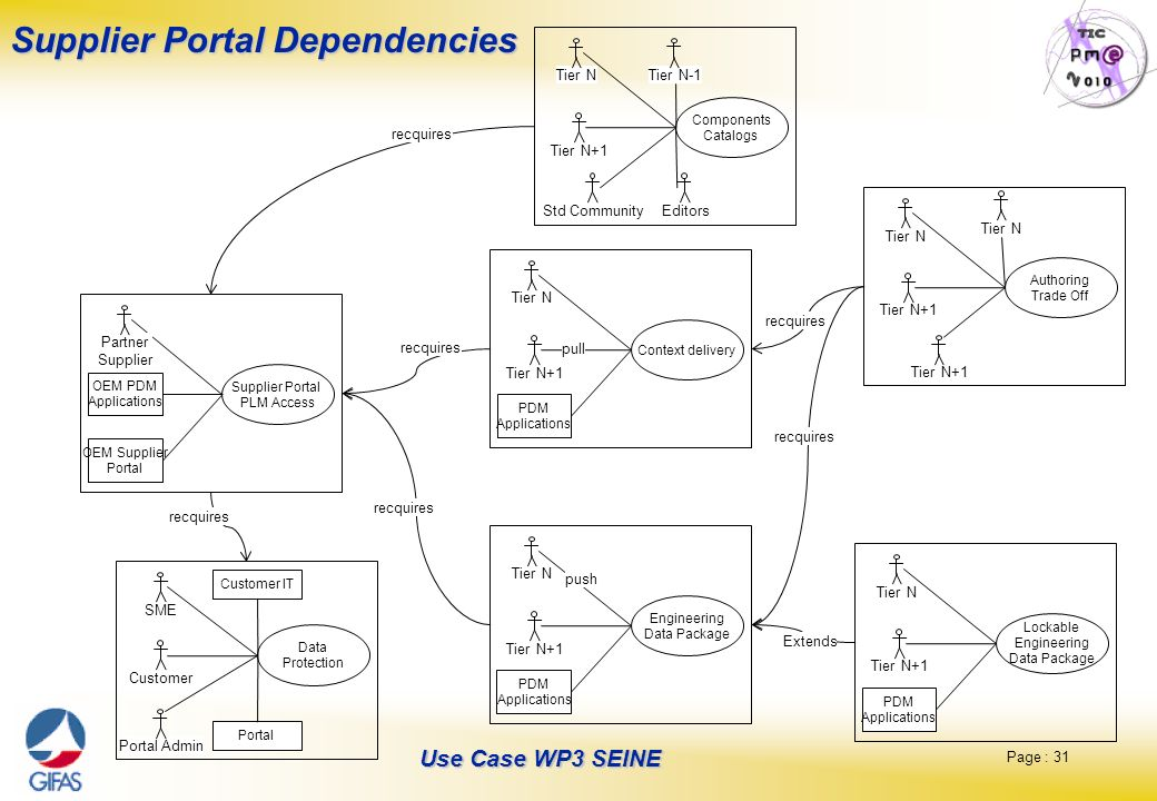 Supplier Portal Dependencies