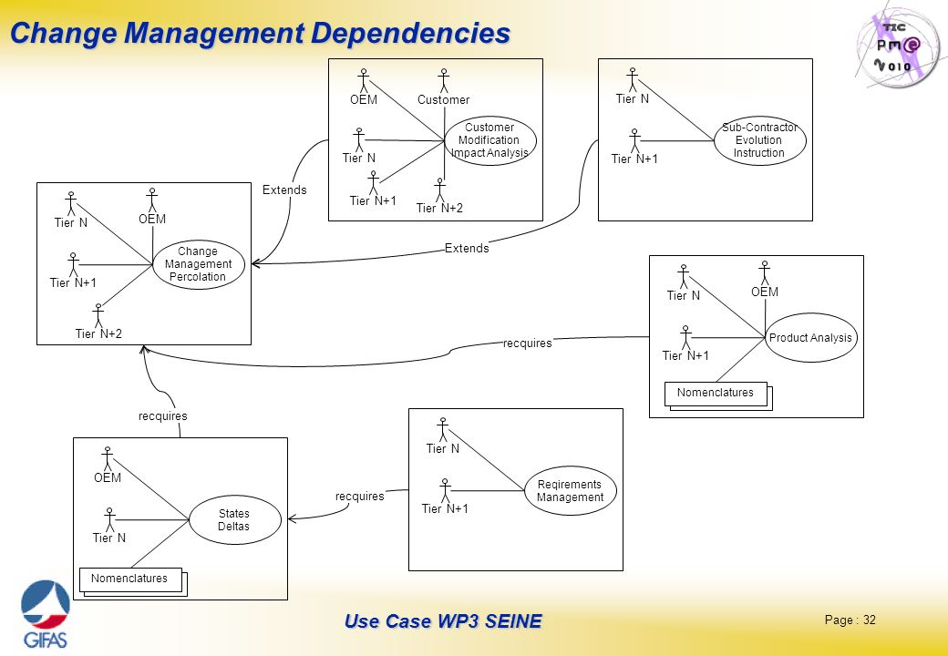 Change Management Dependencies
