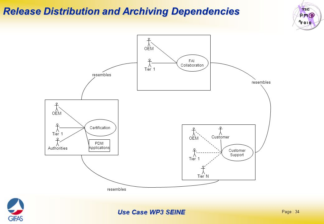 Release Distribution and Archiving Dependencies