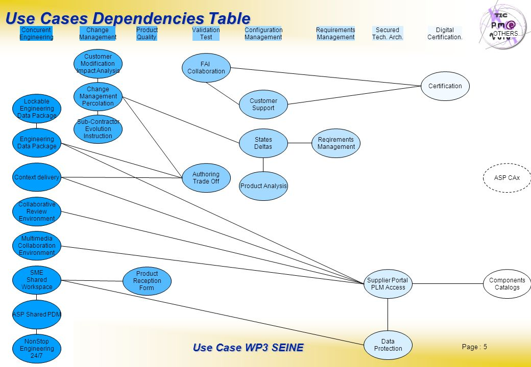 Use Cases Dependencies Table
