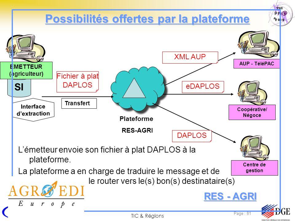 Possibilités offertes par la plateforme