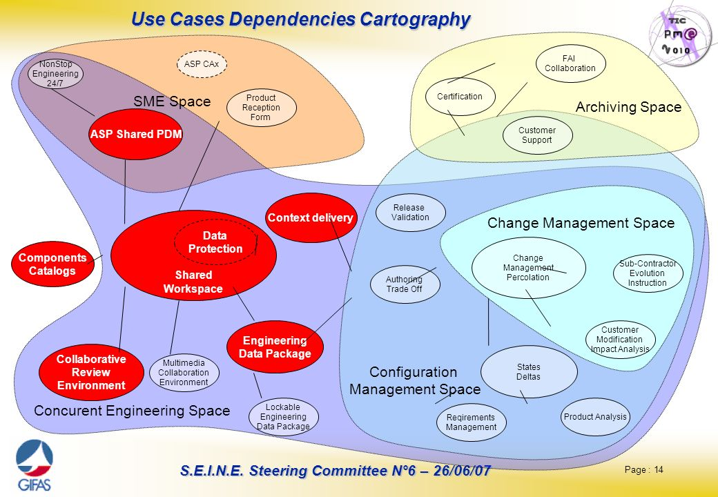 Use Cases Dependencies Cartography