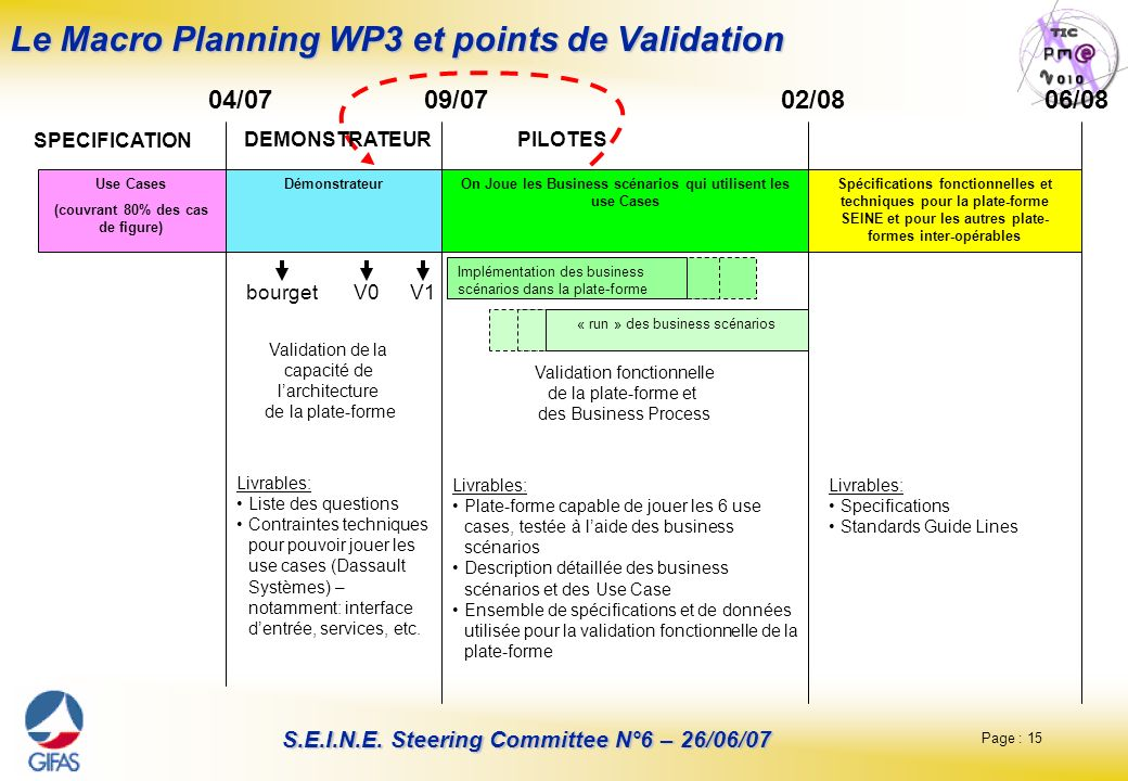 Le Macro Planning WP3 et points de Validation