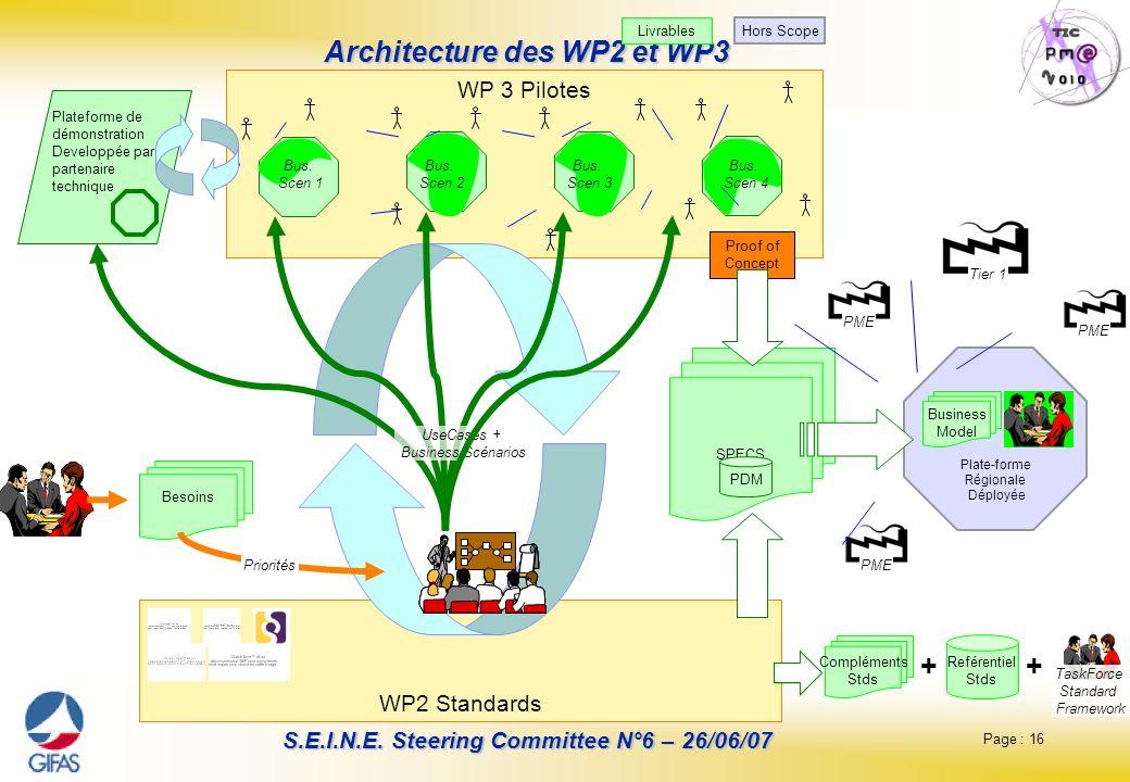 Architecture des WP2 et WP3