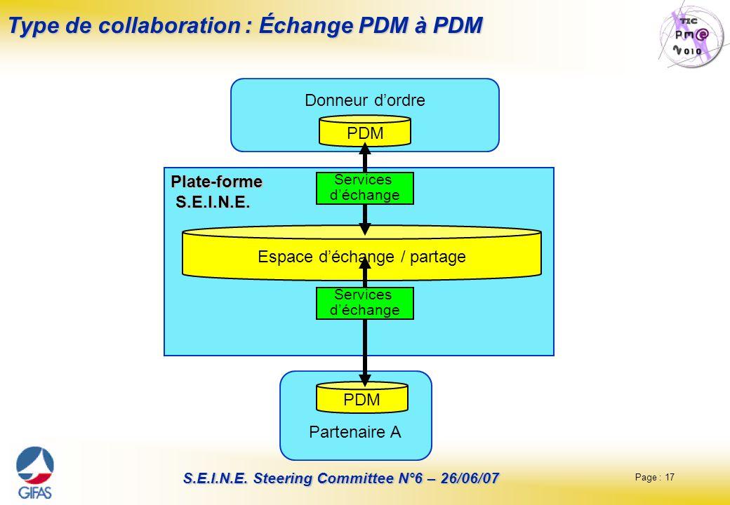 Type de collaboration : Échange PDM à PDM