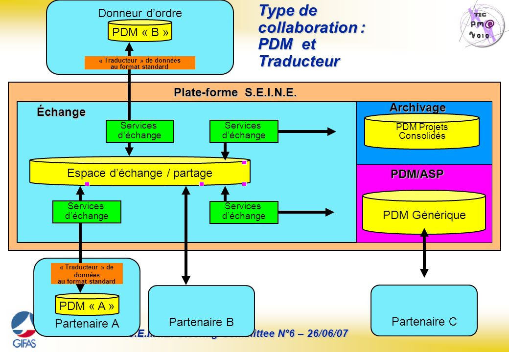 Type de collaboration : PDM et Traducteur