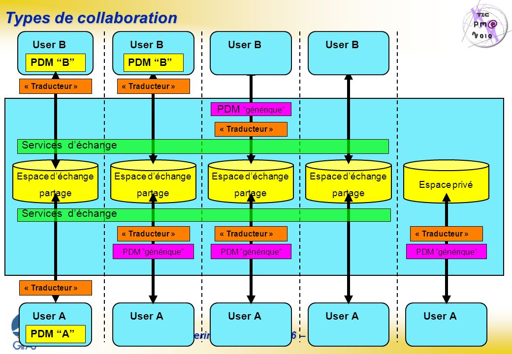 Types de collaboration