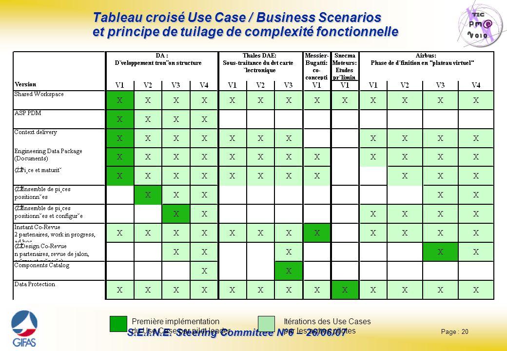 Tableau croisé Use Case / Business Scenarios et principe de tuilage de complexité fonctionnelle