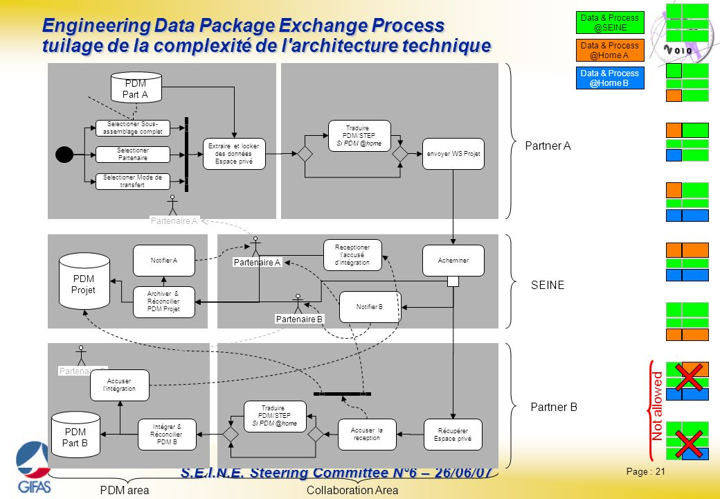 Data & Process @SEINE. Engineering Data Package Exchange Process tuilage de la complexité de l architecture technique.