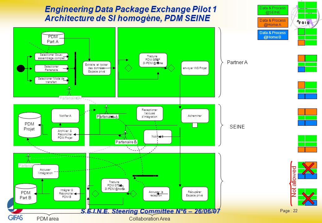 Engineering Data Package Exchange Pilot 1 Architecture de SI homogène, PDM SEINE
