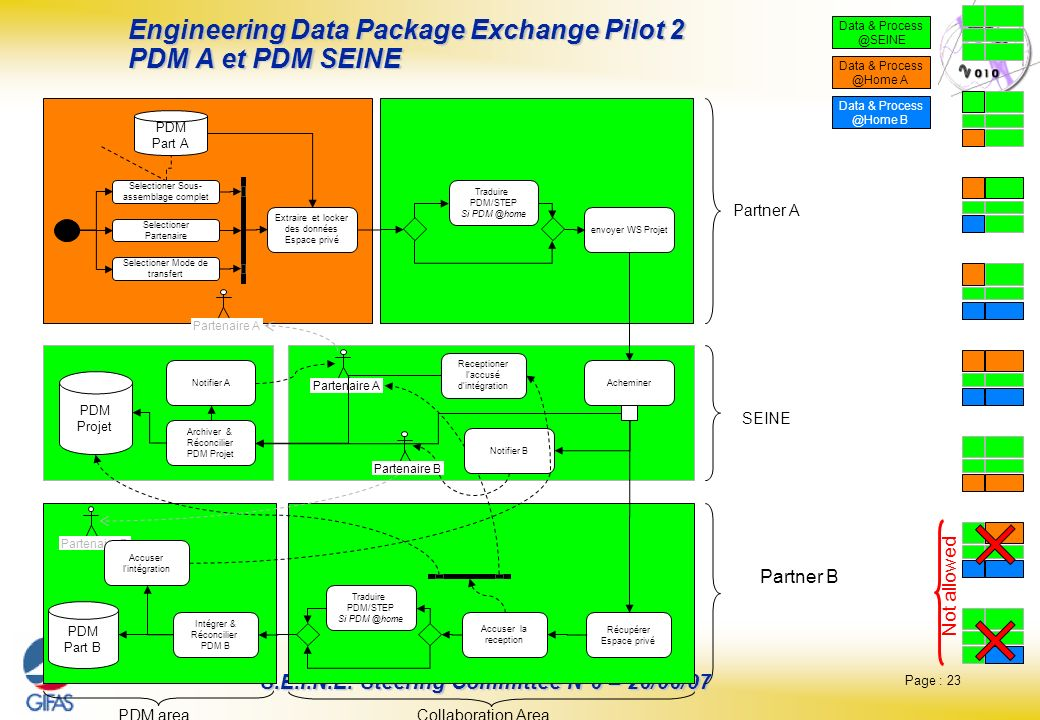 Engineering Data Package Exchange Pilot 2 PDM A et PDM SEINE