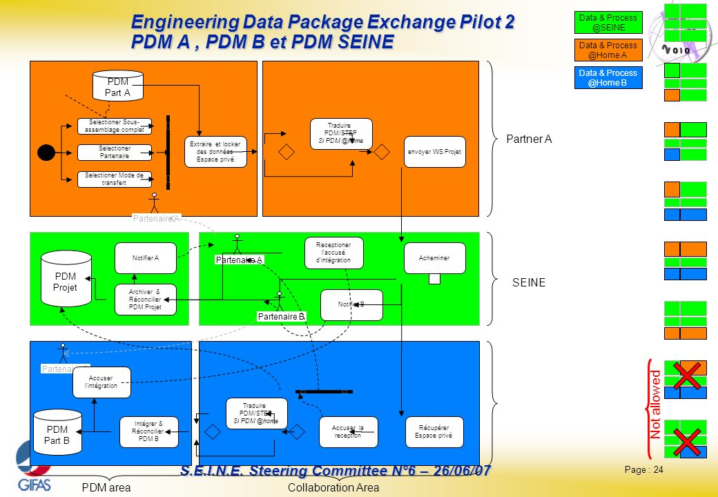 Engineering Data Package Exchange Pilot 2 PDM A , PDM B et PDM SEINE